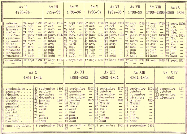 Gregorian Calendar All About Gregorian Calendar French Genealogy How Some History Basics Will Help You