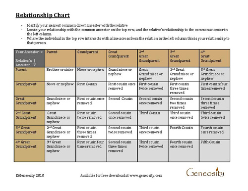 Genealogy Relationship Chart - Download Free PDF