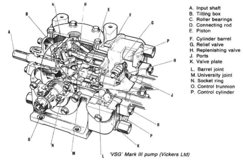 double ram steering gear