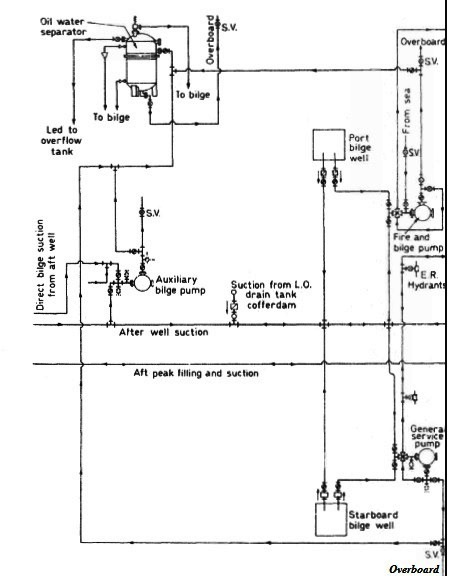 Bilge and ballast system layout - procedure for ship service systems