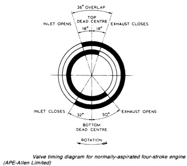 engine timing diagram marine auxiliary diesel engine general