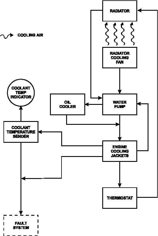 FIGURE 1-24 ENGINE COOLING SYSTEM FLOW DIAGRAM - TM-9-6115-671-14_46