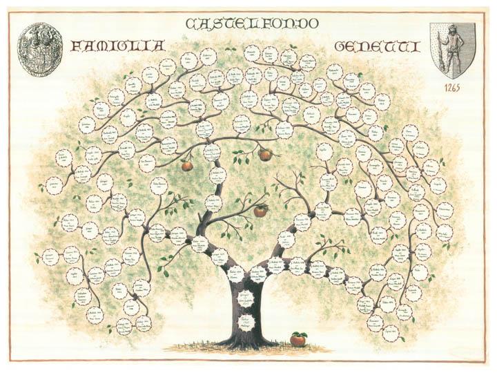 family tree \u2013 The Genetti Family Genealogy Project