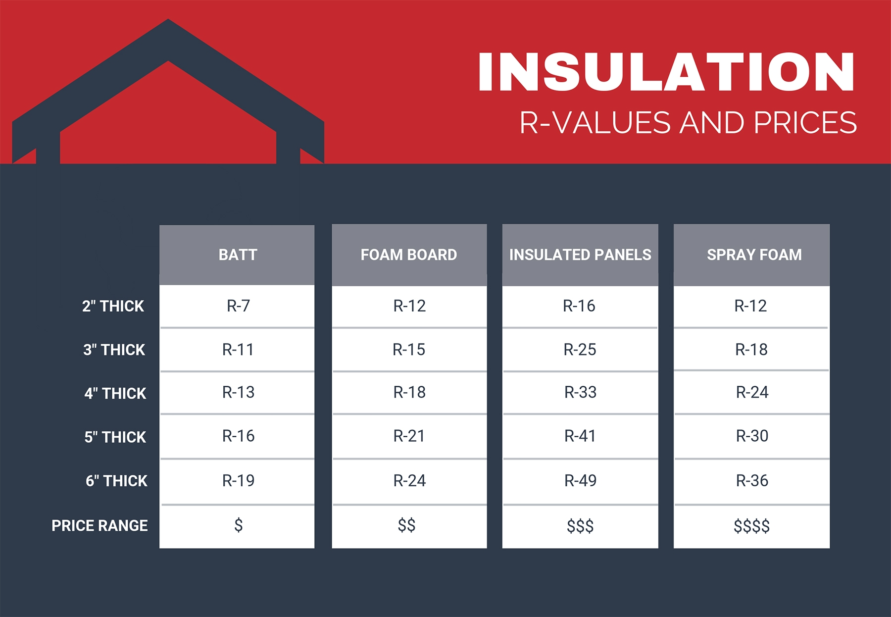 Rigid Insulation Types Metal Building Insulation Options Prices General Steel