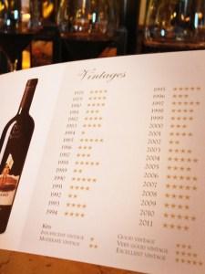 Wine Vintage Ratings