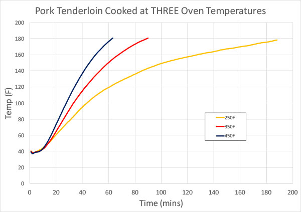 predicting cooking times