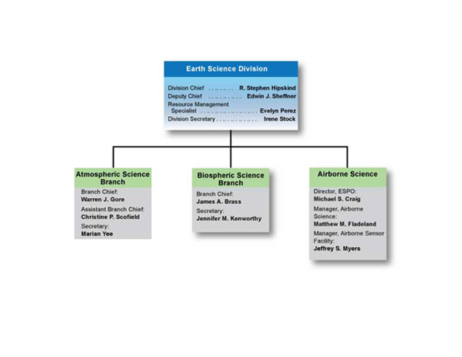 Earth Science Division Organization Chart