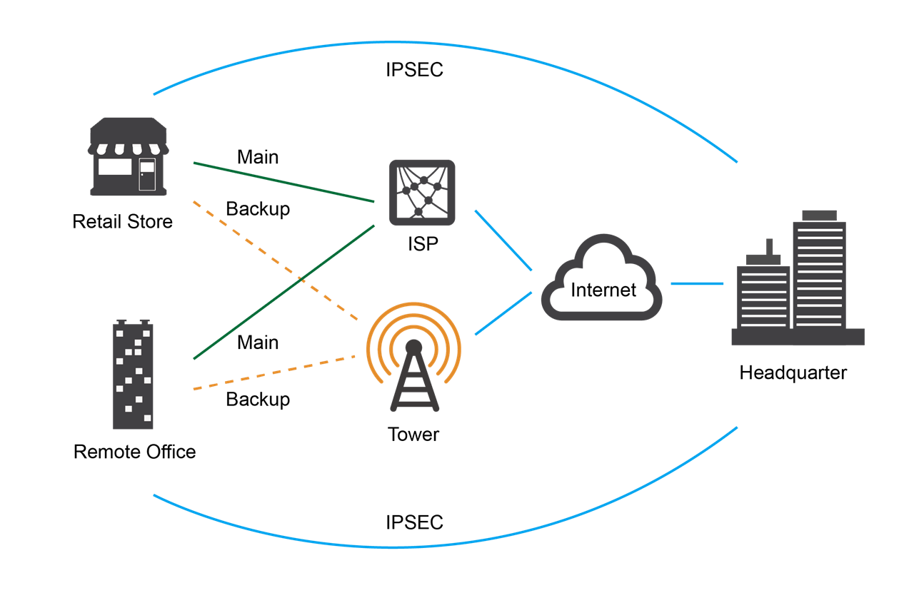 wireless connection network diagram