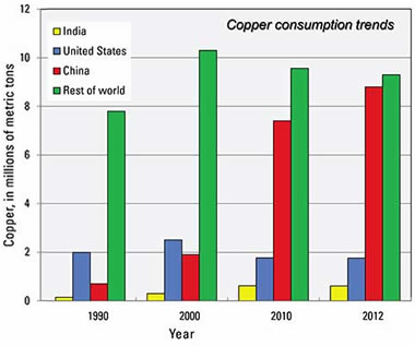 Uses of Copper Supply, Demand, Production, Resources