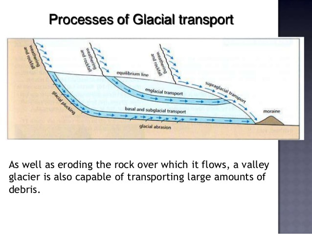 Glacial Movement - GEOMODDERFIED