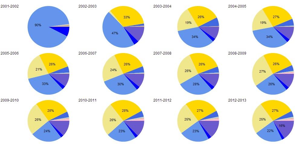 How to Design SSRS Multi-Pie Chart George\u0027s BI Blog