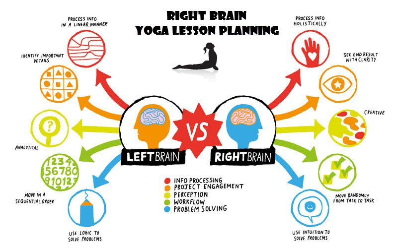 Free Yoga Lesson Planning Resources - lesson planning