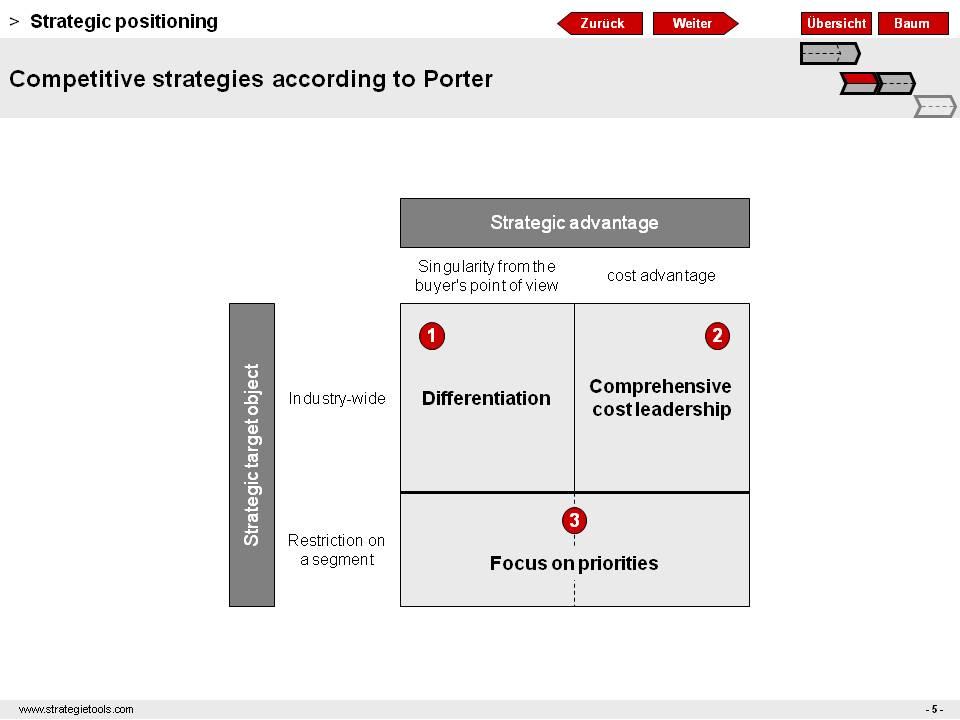 45 Coopetition Gerald Kopp, MSc MBA - porter's three generic strategies