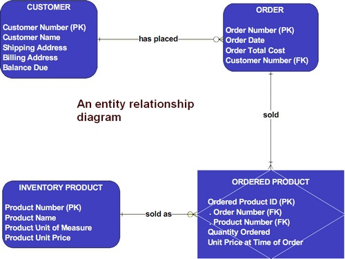 Data Modeling - Entity-Relationship (E-R) Gerardnico