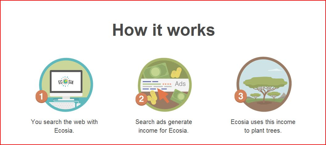Ecosia how it works