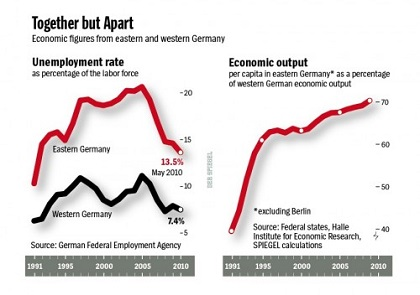 Impact of Unification on German Economy \u2013 German Culture