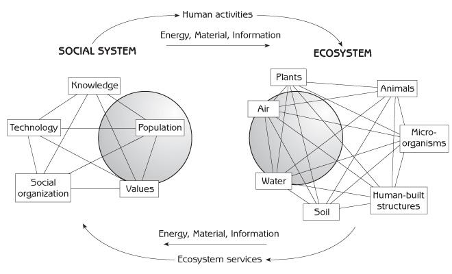 Gerry Marten Human Ecology - Introduction