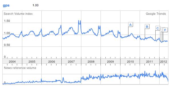 gps google trends gerson beltran