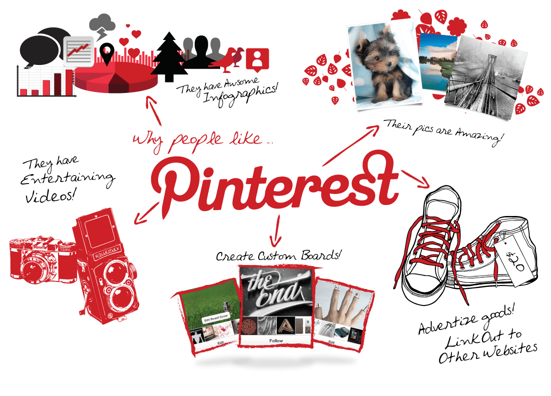 Pintures Pinterest To Churn Ad Revenue By Helping Out Marketers