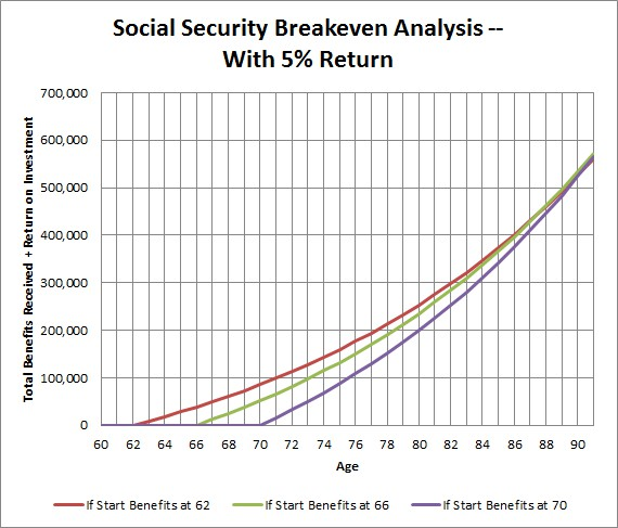 Should I Claim Social Security at 62 and Invest It?