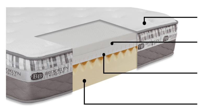 structure of brooklyn mattress