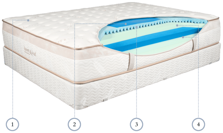 structure of loom leaf mattress