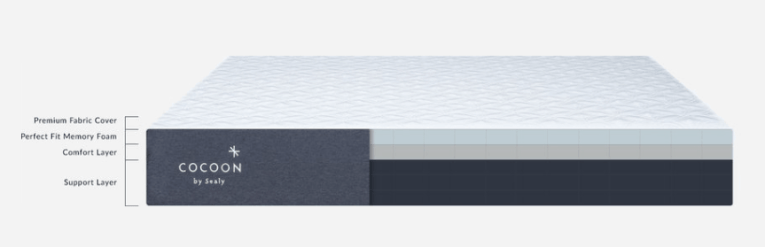 structure-of-sealy-cocoon-mattress