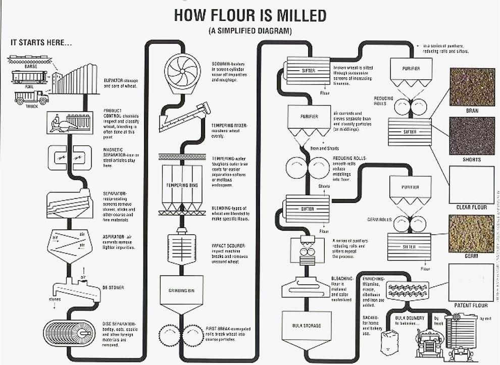 process flow diagram illustration