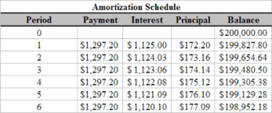 printable amortization schedule template 666