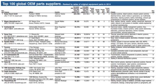 suplier list template 6547