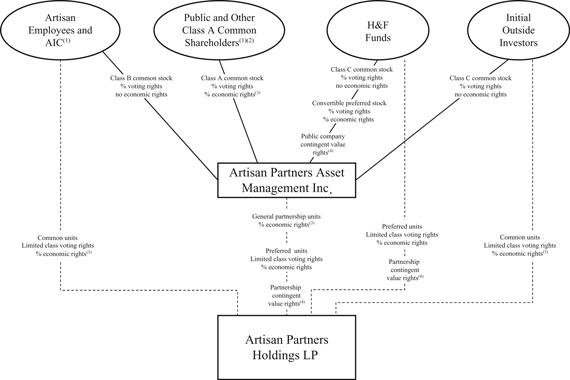 Artisan Partners Asset Management Inc - FORM S-1\/A - July 11, 2011 - investment management agreement
