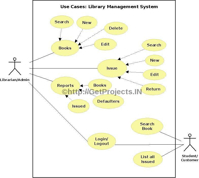 GetProjectsIN Free Synopsis / Abstract Library Management System