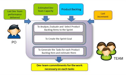 How to Make a Good Sprint Planning Meeting - Inputs and Outputs