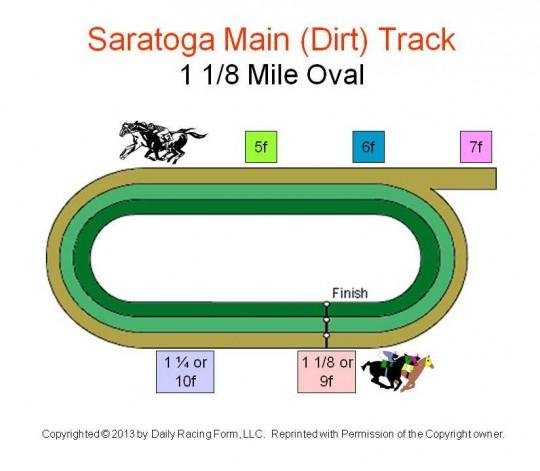 1 Mile Track Diagram - Wiring Diagram Progresif
