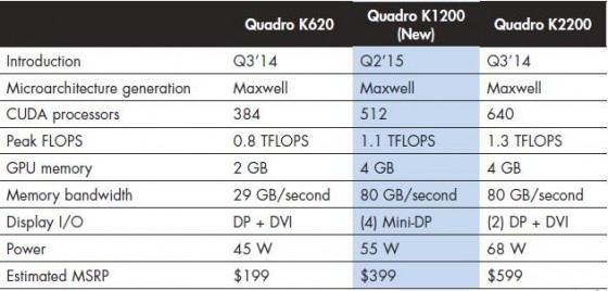 Review Nvidia Quadro K1200  GraphicSpeak
