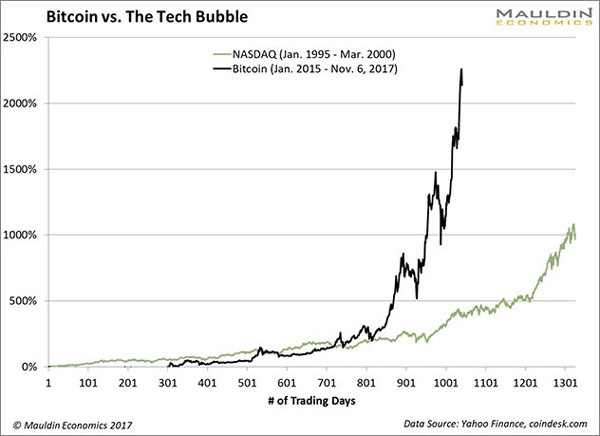 The Bitcoin Bubble Explained in 4 Charts Mauldin Economics