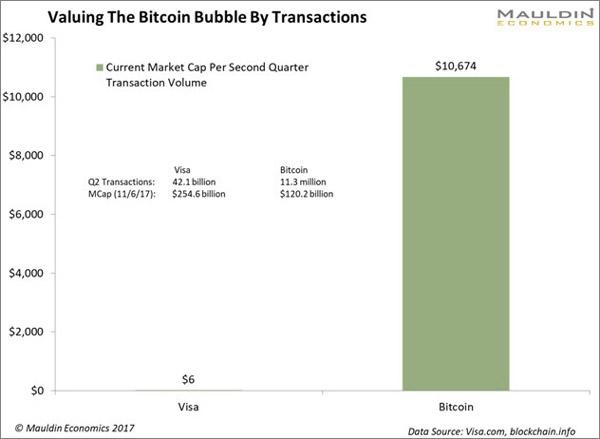 The Bitcoin Bubble Explained in 4 Charts Mauldin Economics