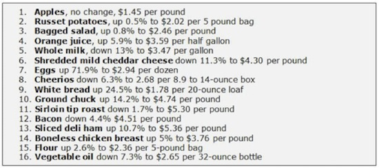 groceries list and prices - Militarybralicious - example grocery list