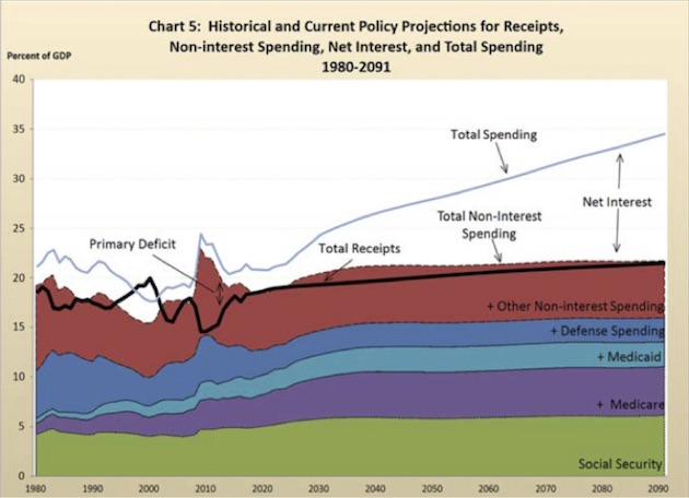 Uncle Sam\u0027s Unfunded Promises Thoughts from the Frontline
