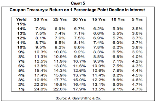 The Bond Rally of a Lifetime\u201d Outside the Box Investment