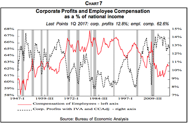 Wages vs Jobs Outside the Box Investment Newsletter Mauldin
