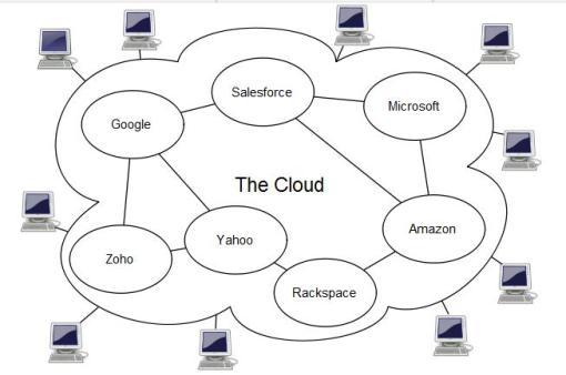 diagram of google app engine