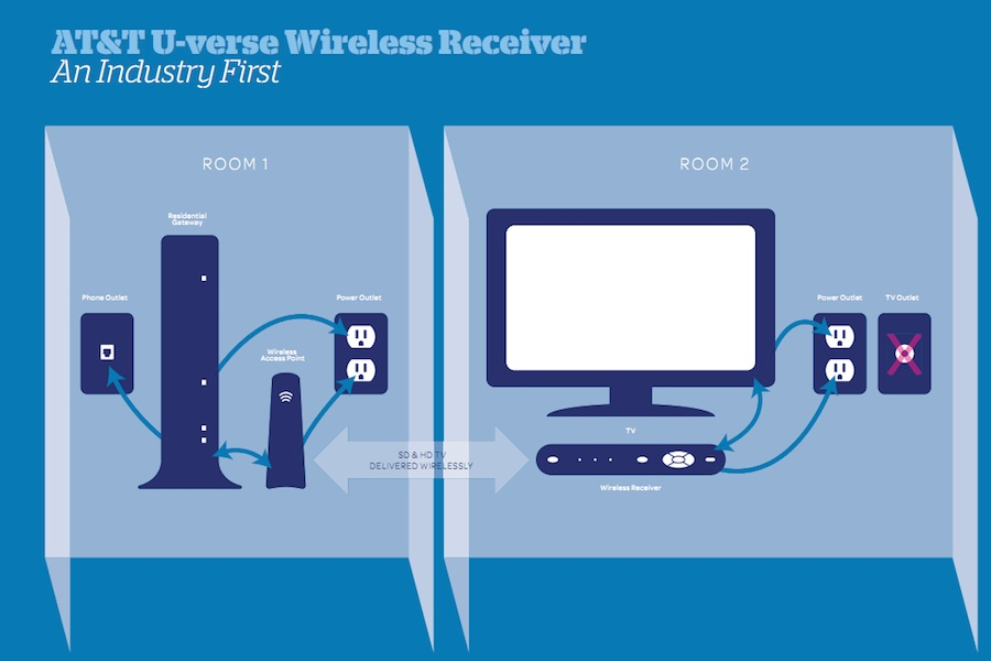 Diagram Wiring Diagram For Time Warner Cable Phone Inter At T U