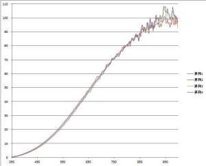 系列1が1次標準電球。業者さんで測った基準データなので、なめらかな曲線です。 系列2~4が、2次標準電球の分光放射強度です。ほぼ一致しますね! なお、測定は10回測定平均値を5個のデータの移動平均取ったものですが、赤外線領域でばらつきが大きいですね。 これは、赤外域ではCCDの感度が低くて、測定値を数十倍する必要があるので、その分エラーも拡大されているからです。 実際の眼の感度は400nm~700nmで、両端は感度が低いこともあり、この領域の誤差は、「眼で見る星の色」にはほとんど無視できる値です。 ただ、GIGASTARでは、写真撮影もするので、その際には、眼よりももう少し幅広く感じるので、正確なのに越したことはありません!