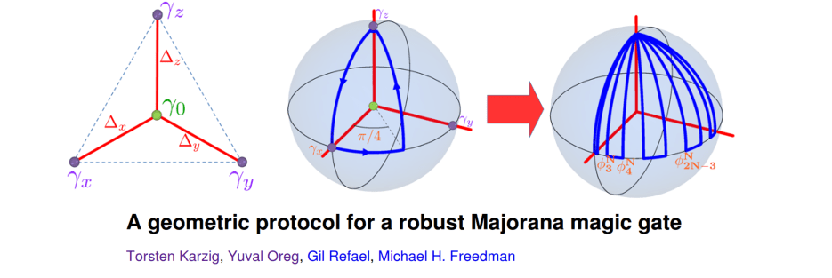 majorana-magic-gate