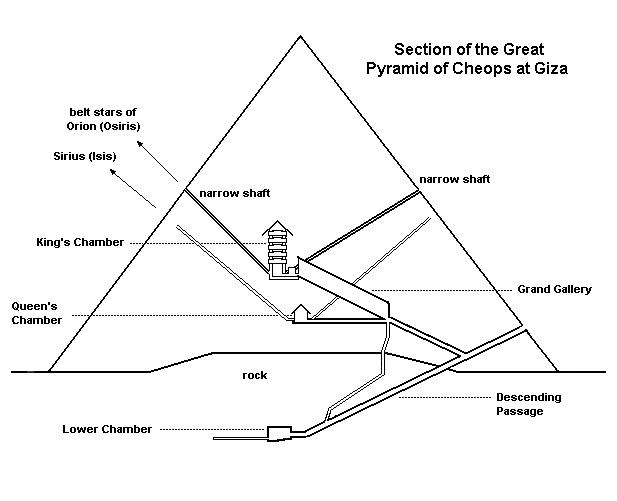 inside a true pyramid diagram