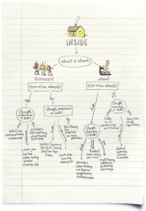 Fitness-Passion-Flow-Chart