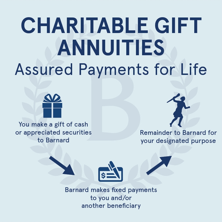 Barnard College - Smart Giving Charitable Gift Annuities