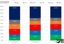 OPPO Vivo mercato cinese