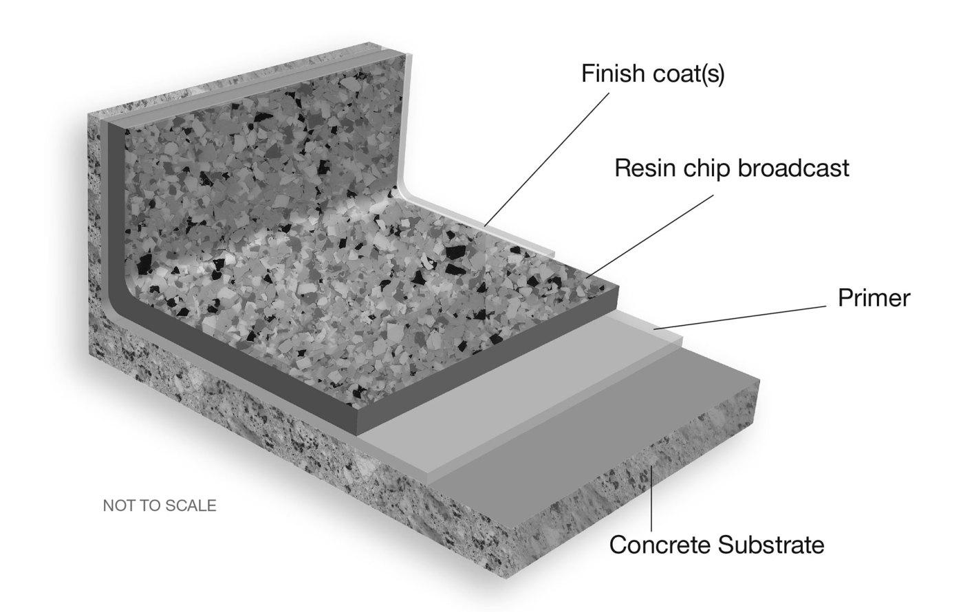 Resin Chip Epoxy Floor Coating System